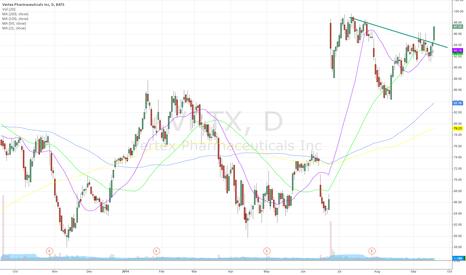 VRTX: VRTX - HOT! Buy the breakout with near SL