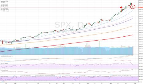 SPX: SPX: Flashing cautionary signals (again).