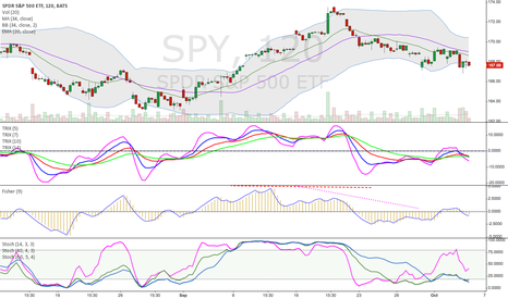 SPY: Indicators show we will have a bounce any day soon.
