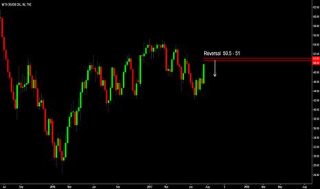 USOIL: USOIL - Potential Reversal at 50.5-51 per Barrel