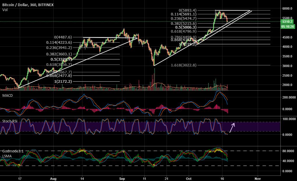 Crypto, lets make bitcoin great again!