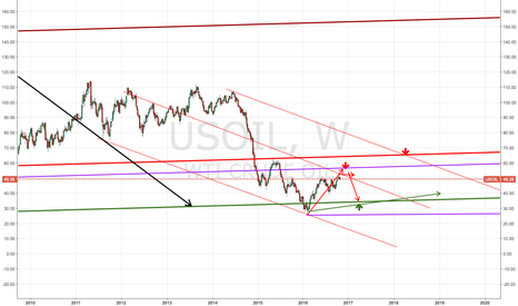 USOIL: OIL till month 3-17