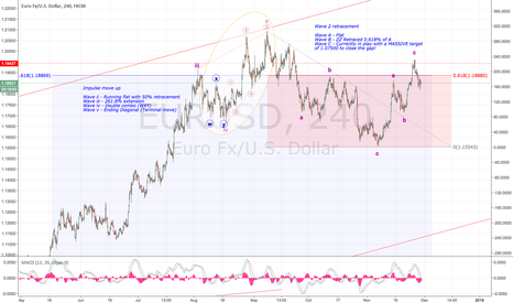 EURUSD: EUR wave C - SHORT SHORT SHORT!