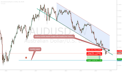 AUDUSD: AUDUSD set to fall steeply after breaking from monthly channel