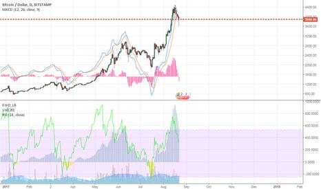 BTCUSD: bitcoin is going crash