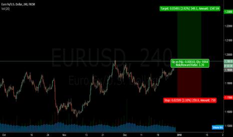 EURUSD: EURUSD LONG TRADE