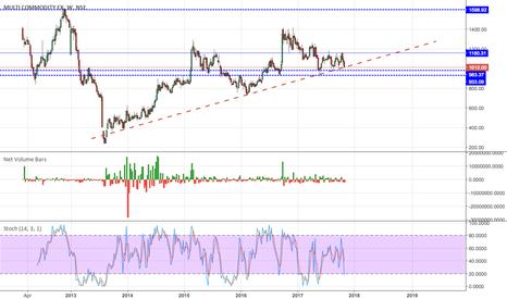 MCX: Long Setup in Multi Commodity Exchange of India Ltd
