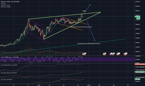 BTCUSD: 15/12/2017 - BTCUSD - Rising wedge on larger time frames