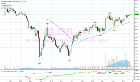 BLDR: Breaking out multiple time frames