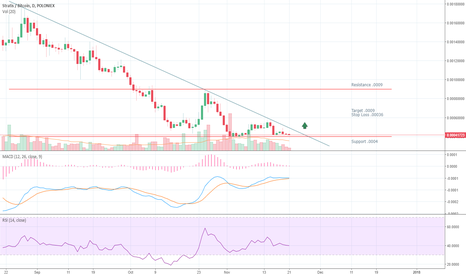 STRATBTC: Stratis Descending Triangle Breakout