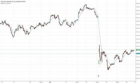 BBAS3: Compra  para Banco do Brasil