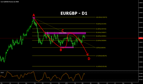 EURGBP: EURGBP has potential to go lower