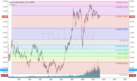 HG1!: weekly copper