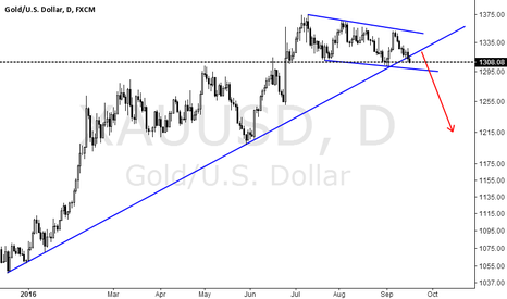 XAUUSD: Gold stepped back short