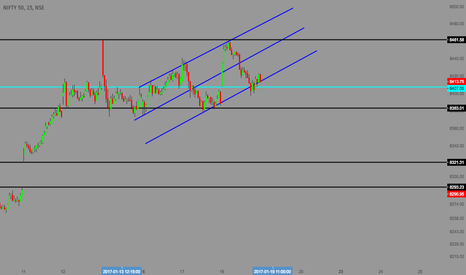 NIFTY: NIFTY - TOUCH LINES - DAY TRADING