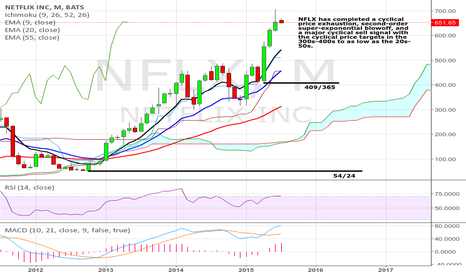 NFLX: NFLX is completing a major cyclical top.
