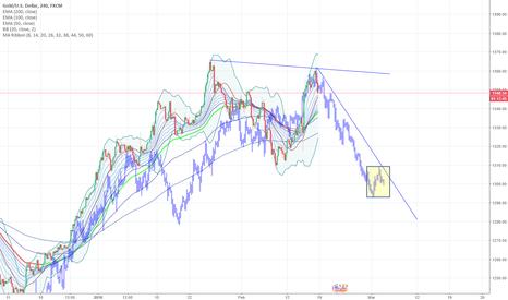 XAUUSD: GOLD - the 1300 meltdown?