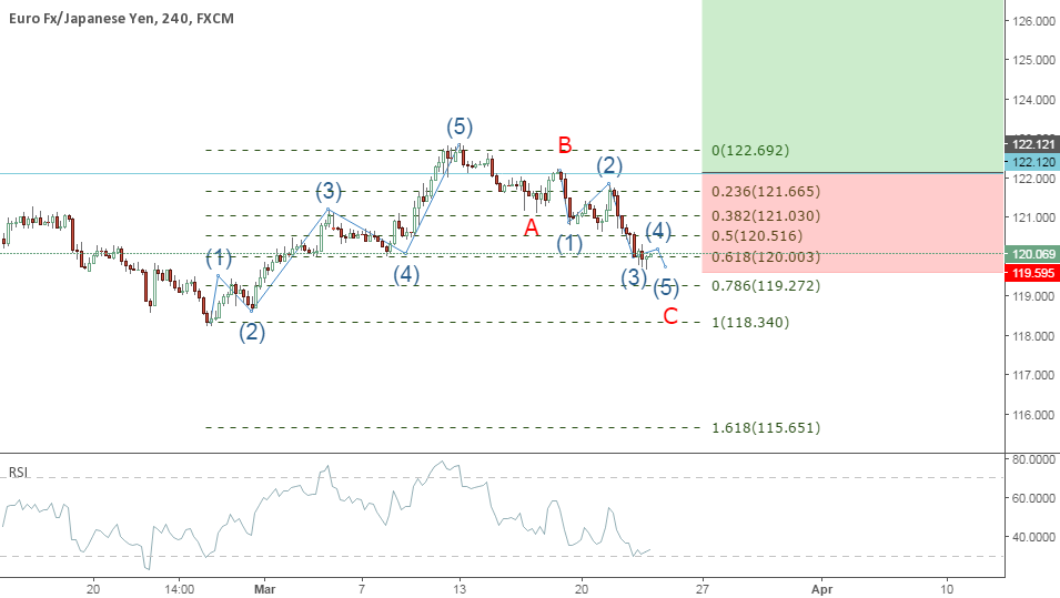 Possible Wave 3 to follow completion of Wave 2 (ZigZag).