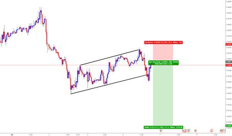 USDCHF: USD/CHF  Satış pozisyonu