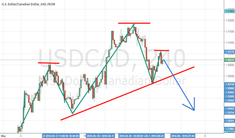 USDCAD: head and shoulders