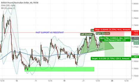 GBPAUD: GBPAUD Possible Head and Shoulder Formation