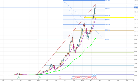 AAPL: Up target  and after that monumental down