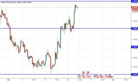 GBPUSD: British pound / U.S. Dollar