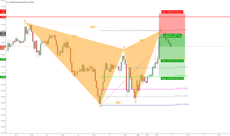 USDCAD: Gartley Formation 60min Chart