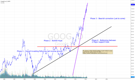 GOOG: $GOOG Anatomy of a Hype & why I think you should short right now