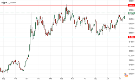 XCUUSD: COPPER Futures- Support @ 2.45 has held. Bullish case revived