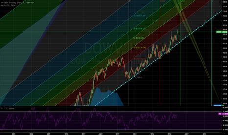 DJCBTI: DOW JONES Index - Kırmızı Çizgiye kadar Long arkasından Short