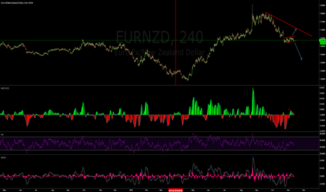 EURNZD: EURNZD WHICH WAY TO GO?