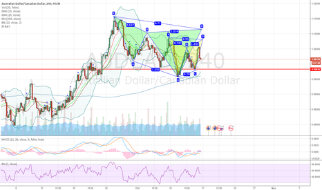 AUDCAD: AUDCAD advanced pattern shorting opportunites on 4H chart