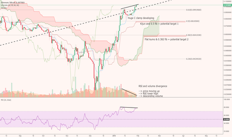 ETHBTC: 1 day / potential pullback and entry suggestions