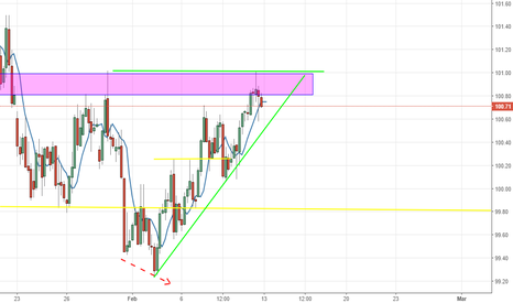 DXY: DXY Start losing momentum