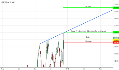 HDFCBANK: Buy HDFCBank Target 1900 Breakout. Next Target - 1970