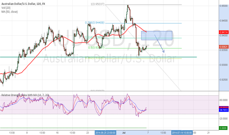 AUDUSD: AUDUSD looking for a possible short opp...only if i get a signal