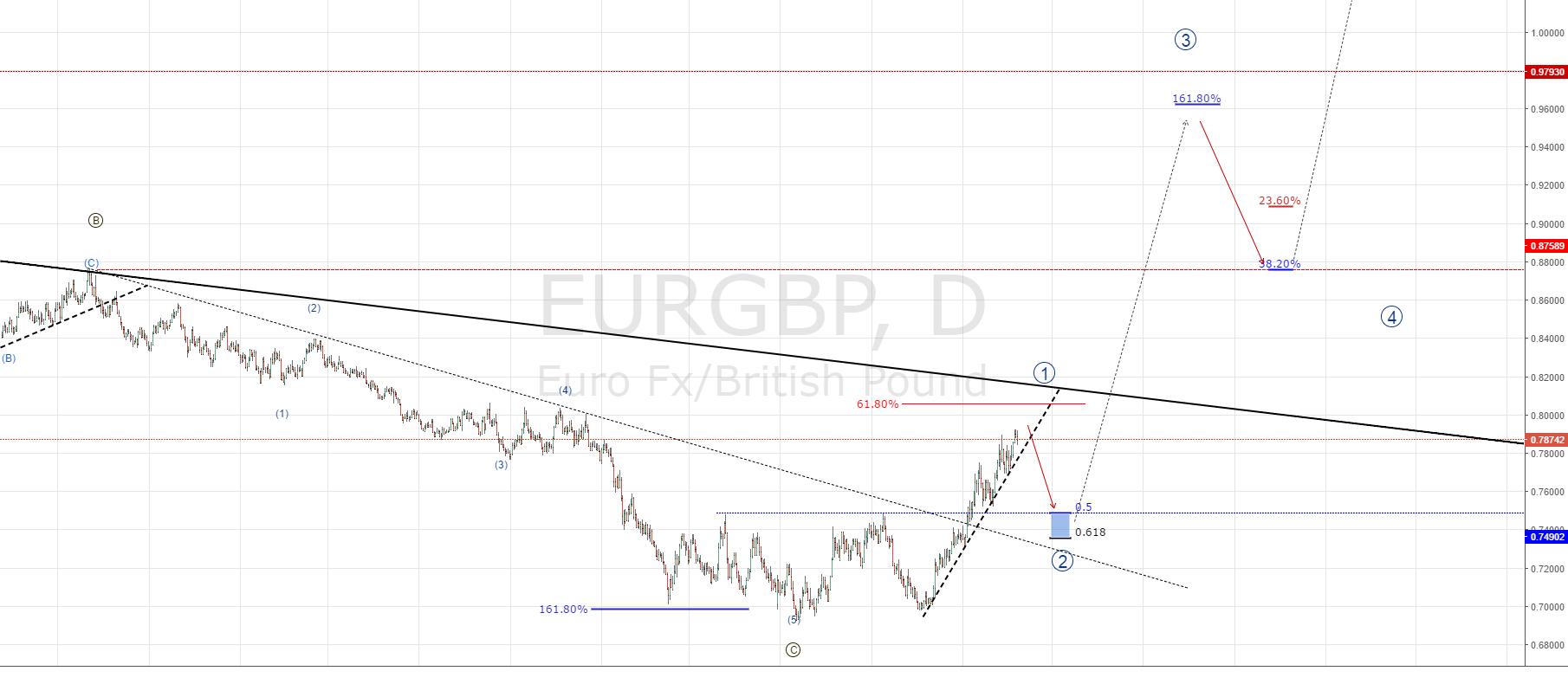 EURGBP SELL SET UP
