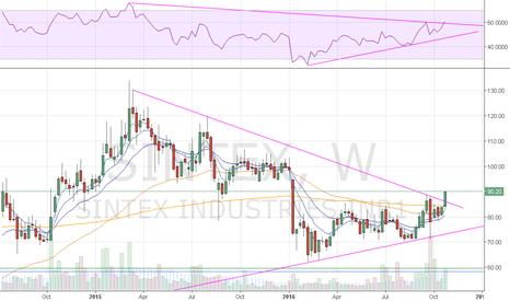 SINTEX: Sintex Weekly - Strong Breakout on Price and RSI chart