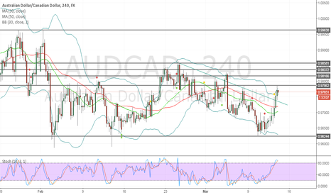 AUDCAD: ressist at level 0.9786