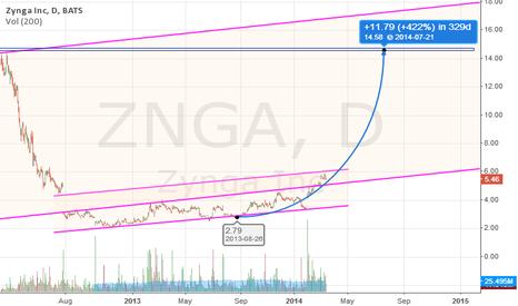 ZNGA: ZNGA prediction