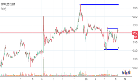 XRPEUR: If XRP breaks Base, Buy opportunity
