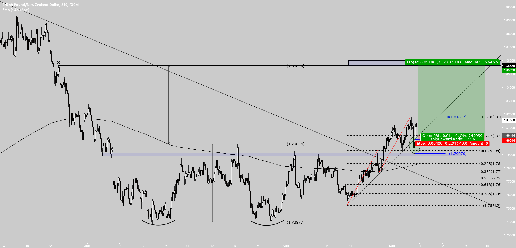 GBPNZD overview