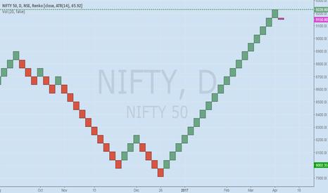 NIFTY: NIFTY RENKO Chart