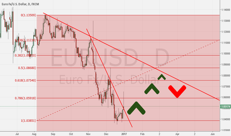 EURUSD: Daily trend up correction and then long