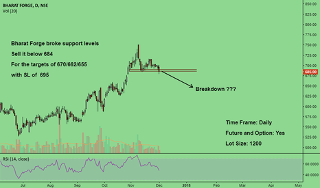 BHARATFORG: Broke important support levels... { Bearish }