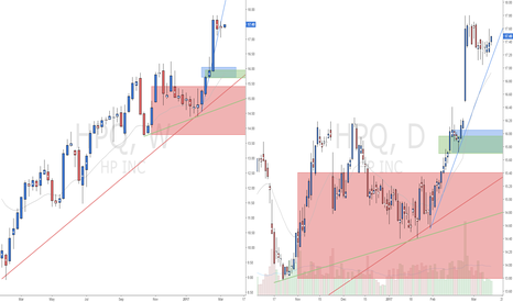 HPQ: Supply and Demand set up - Long