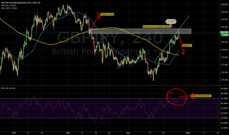 GBPJPY: GbpJpy Short. New to this, would appreciate advice =]