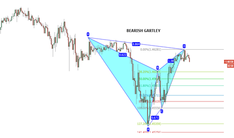 GBPUSD: Bearish Gartley 15 Min