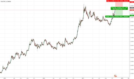 USDTRY: USD/TRY Short position